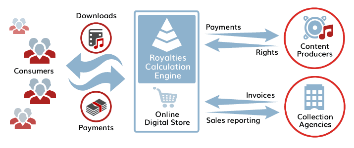 Aptitude Royalties Calculation Engine